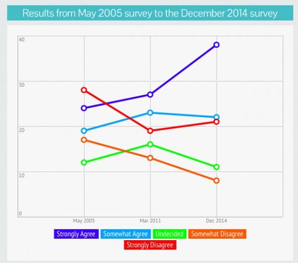 SWS Survey on Divorce