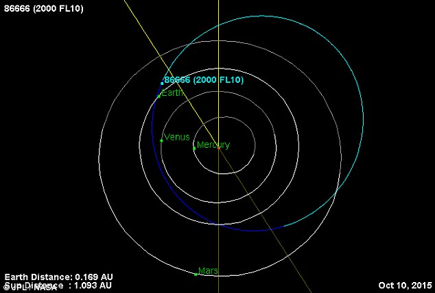The asteroid's predicted orbit in relation with the Earth and other nearby planets Photo credit: NASA/Daily Mail UK