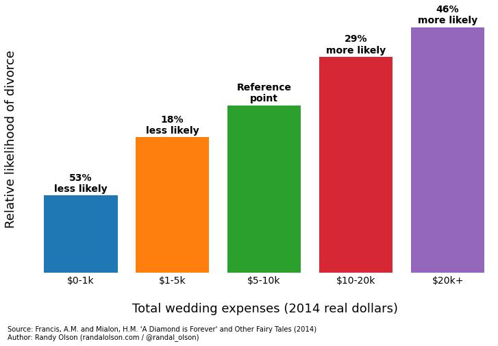 wedding spending data