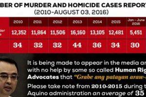 LOOK: Sen. Cayetano Presents Data Showing Decrease in Number of Killings in Duterte Admin
