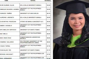 Daughter of Factory Worker Lands in Top 10 of Chemistry Board Exams